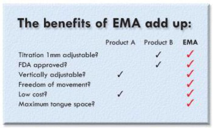 Benefits of EMA